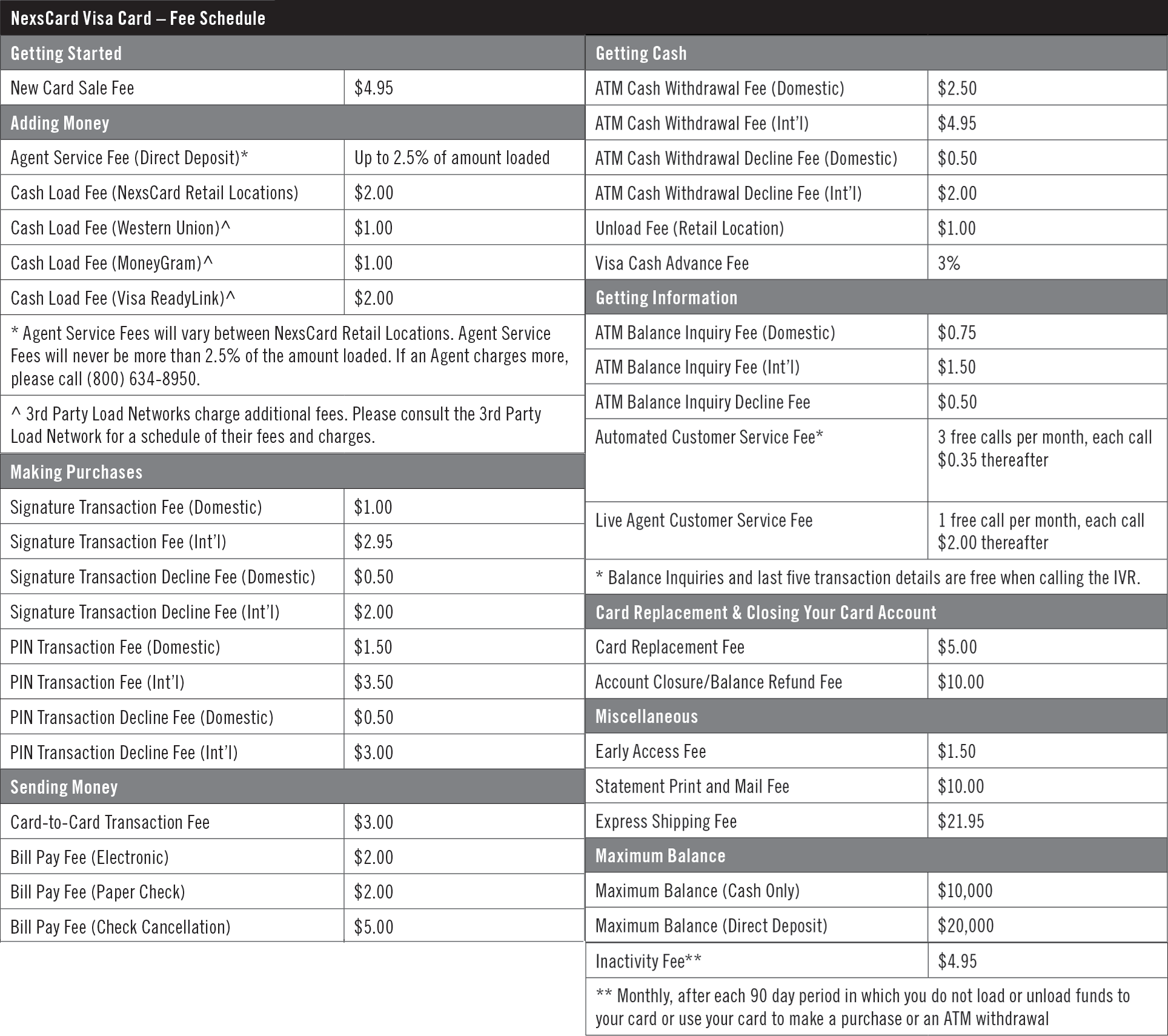 Citibank Prepaid Login >> Nexscard Atm | Applycard.co